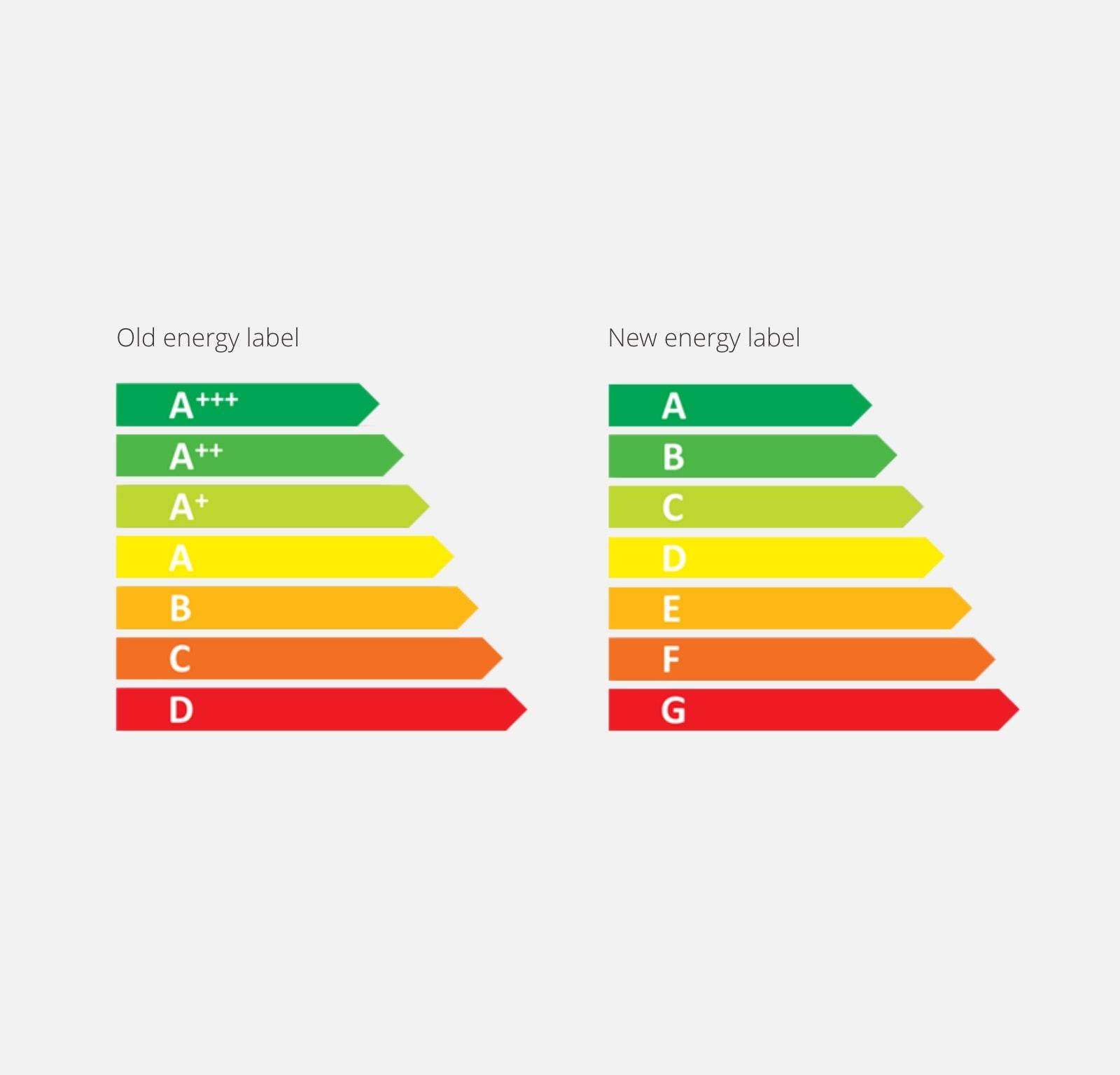 Nuova etichetta di efficienza energetica